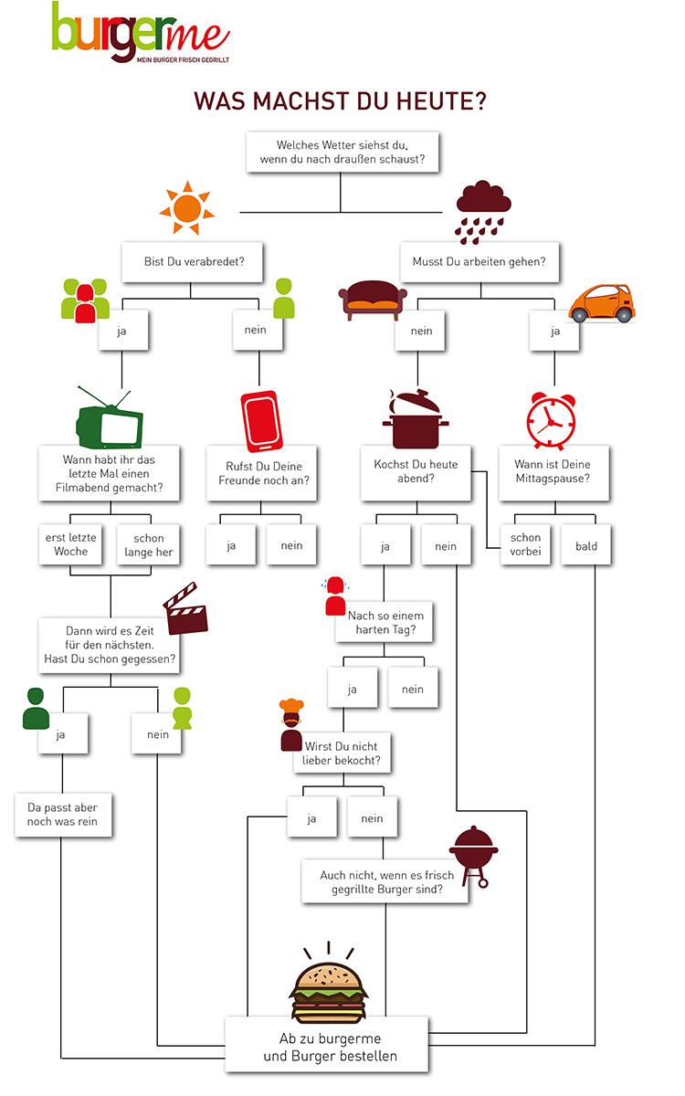 Burger bestellen mit burgerme Infografik Burger