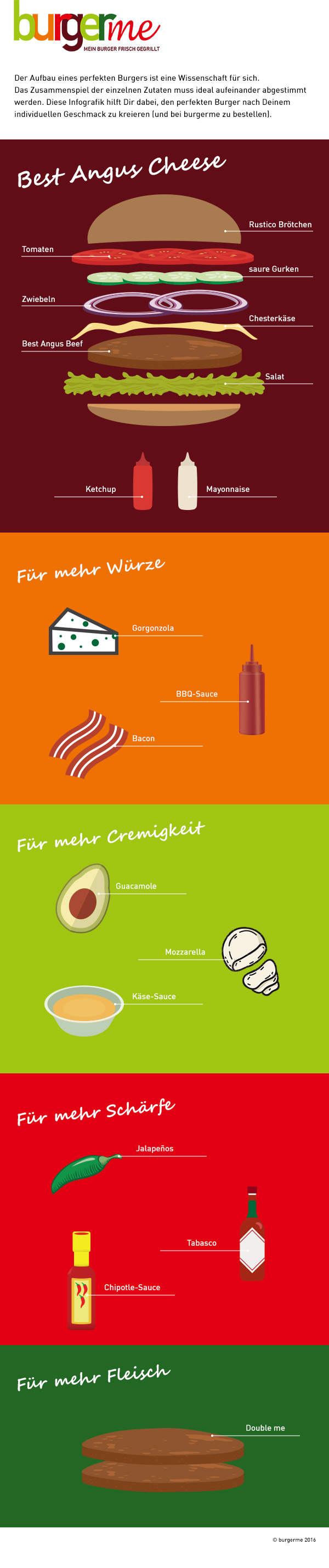 Infografik Best Angus Cheese Toppings